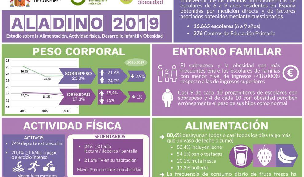 Informe Aladino | Foto: MINISTERIO DE CONSUMO