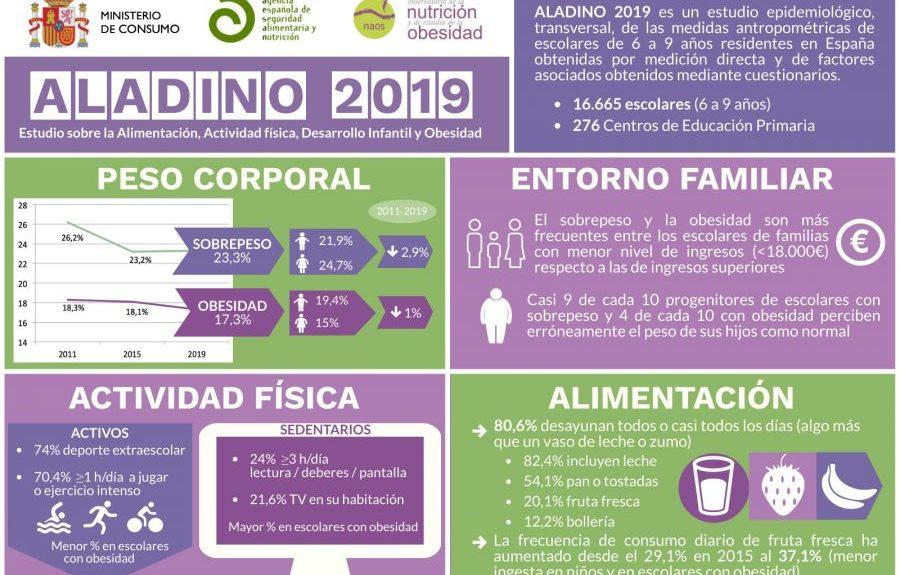 Informe Aladino   Foto: MINISTERIO DE CONSUMO